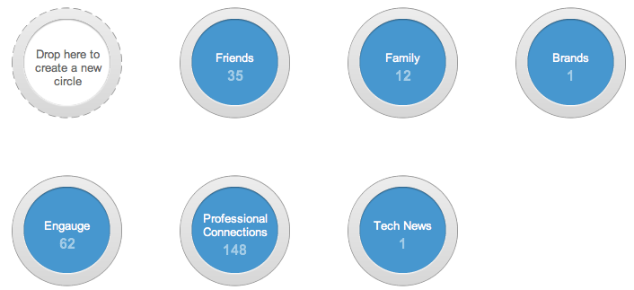 How people are using Circles #Google+